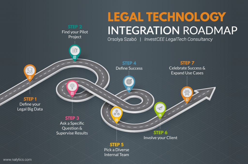 Legal Big Data Legaltech Roadmap