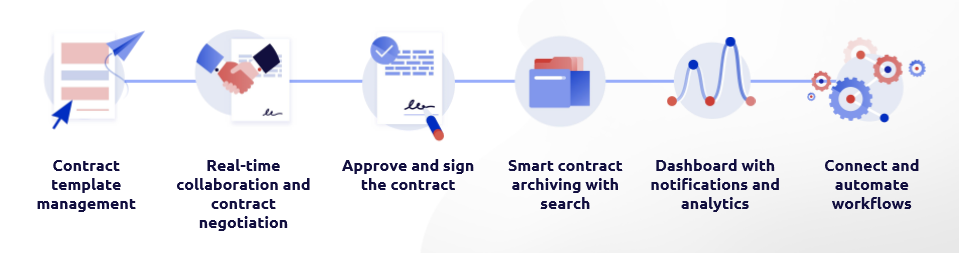 digital contracting online negotiation dealsign