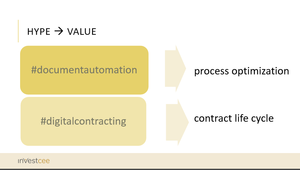 Digital contracting from hype to value