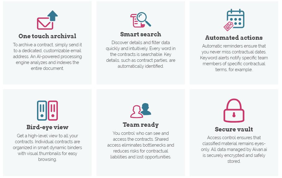 Contract analytics Aivan.ai key features