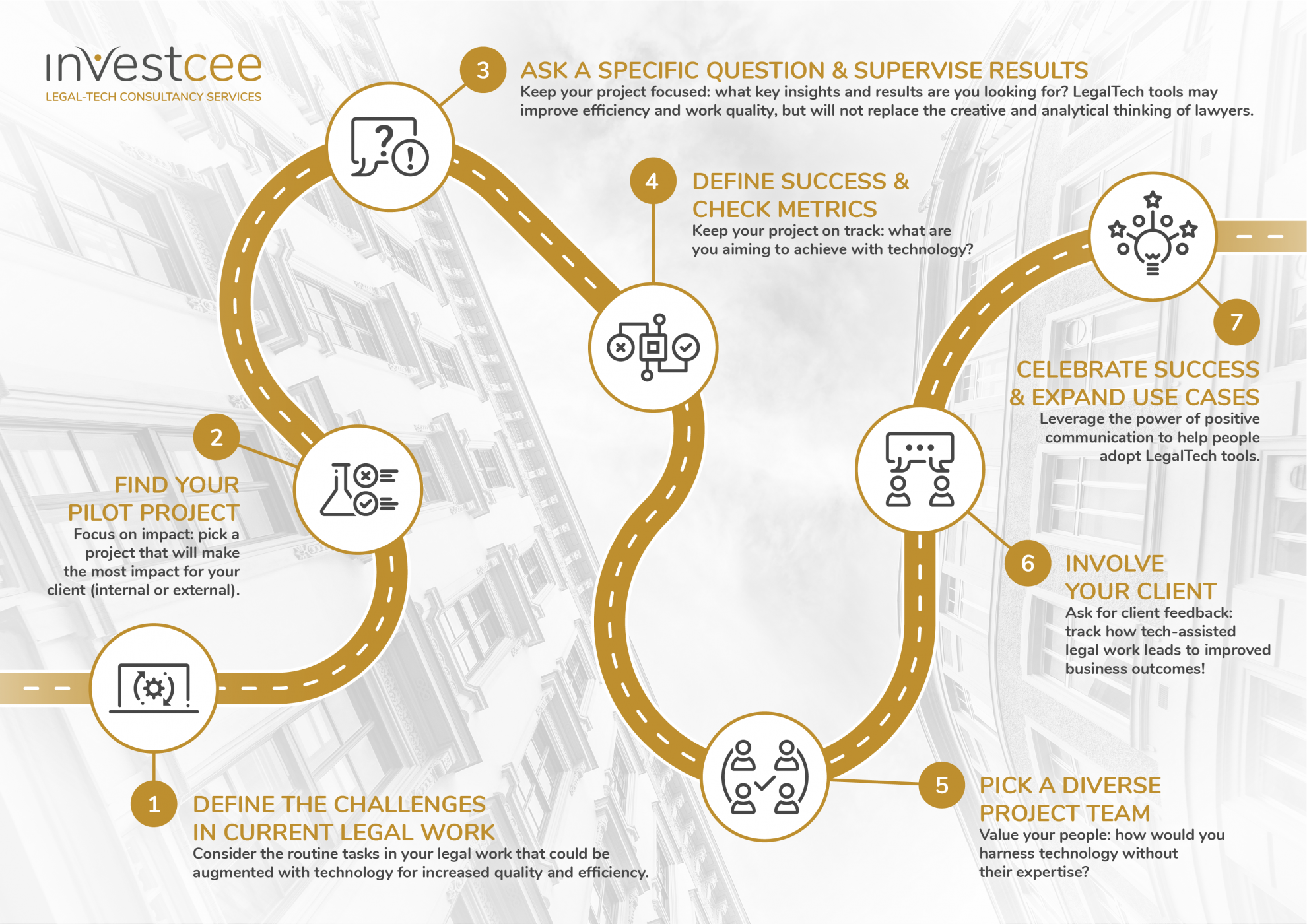 investcee legaltech consultancy legal innovation implementation roadmap