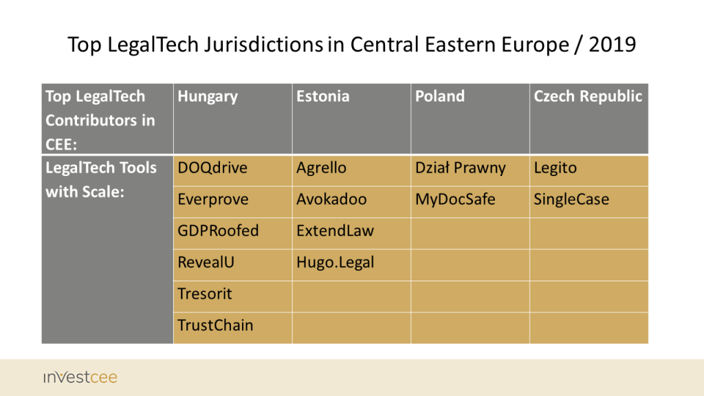 cee legaltech top contributors 2019 investcee