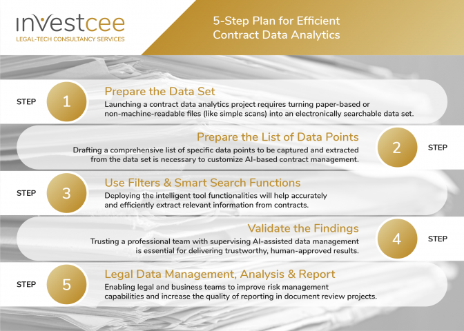 Contract Data Management Legal Data Analytics by InvestCEE LegalTech Consultancy