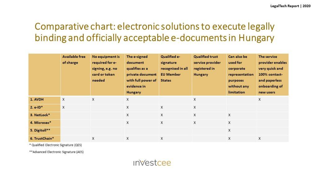 E-Signature in Hungary_Comparative chart